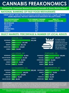 Green Market Report of Potheads Fast Food Restaurant Preferences - Stumped in Stumptown